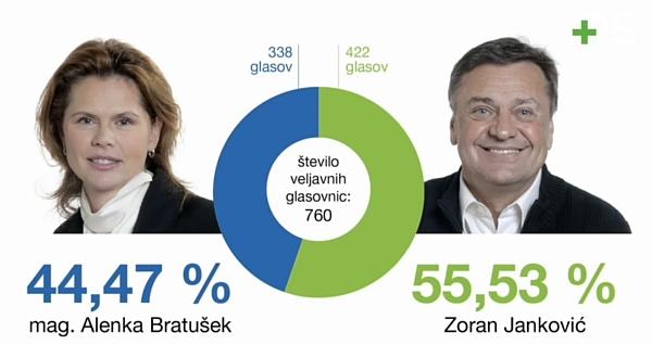 alenka_bratusek_zoran_jankovic_izidi_glasovanja