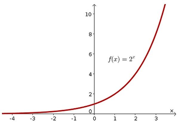 eksponentna_krivulja_DK