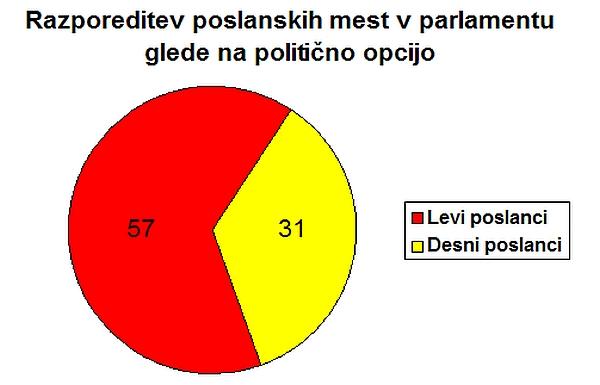 razporeditev_poslancev_glede_na_politicno_opcijo_vox_populi_julij_2015_DK