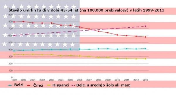 stevilo_umrlih_med_45_in_54_na_100000_prebivalcev_ZDA