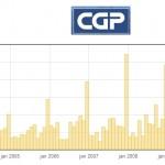 Supervizor: Podjetje CGP je od javnih ustanov od leta 2003 prejelo malce manj kot 290 milijonov evrov