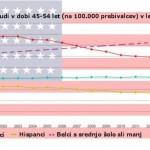 BELCI V ZDA NA ROBU IZUMRTJA: Povečana stopnja smrtnosti belih moških med 45. in 54. letom starosti v ZDA skrbi ameriške znanstvenike.